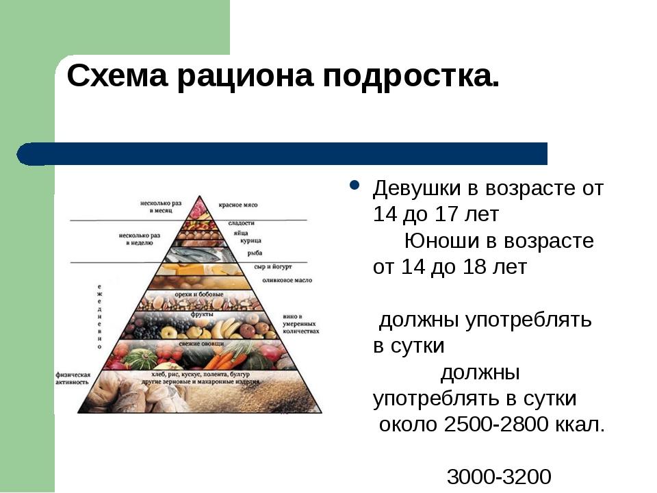 Правильно Питание Для Похудения Подростков. Правильное питание для подростков для активизации процессов роста