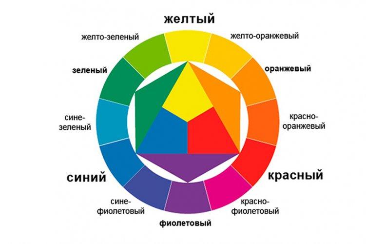 cvetovoj-krug-ittena