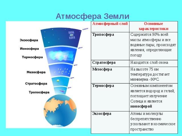 листерман структура атмосферы земли схема по слоям утолить голод мне