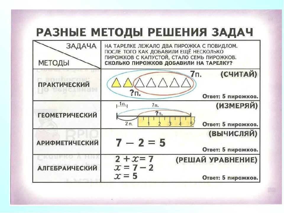 Решение задач разными способами для 4 класса решение задачи в делфи на массивы