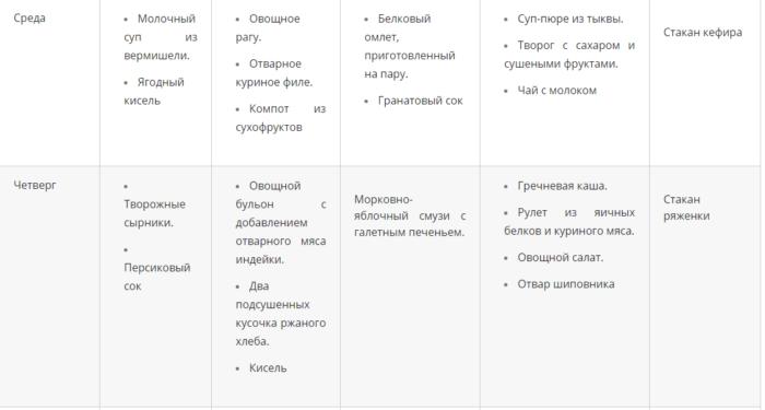 Диета 5 жировой гепатоз на неделю