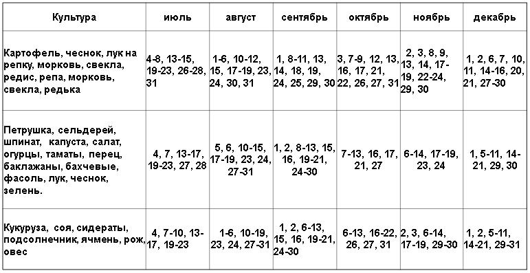 Лунный календарь садовода и огородника на Май 2021 — таблица посадочных дней